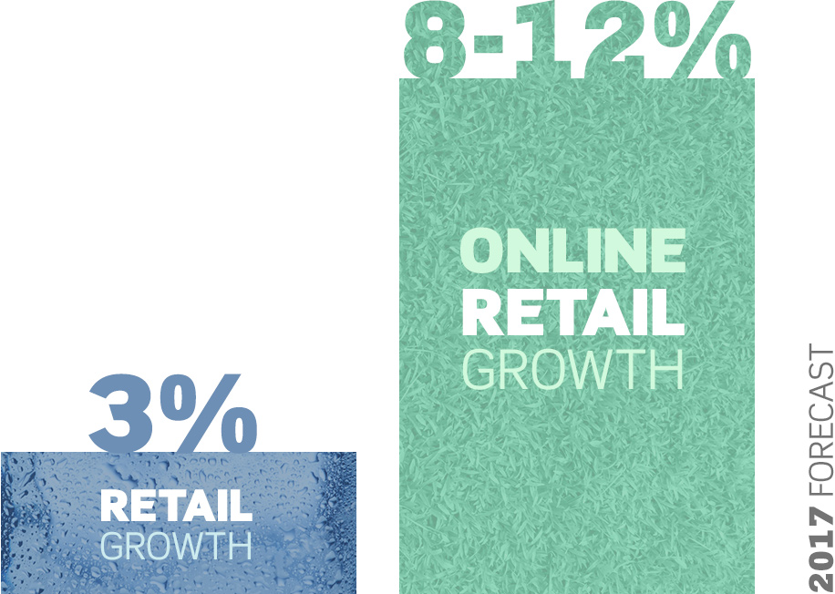 B2C Retail Online Sales growth rates are going strong